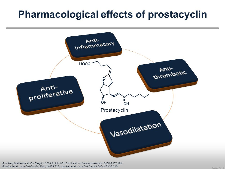 Pharmacological effects of prostacyclin