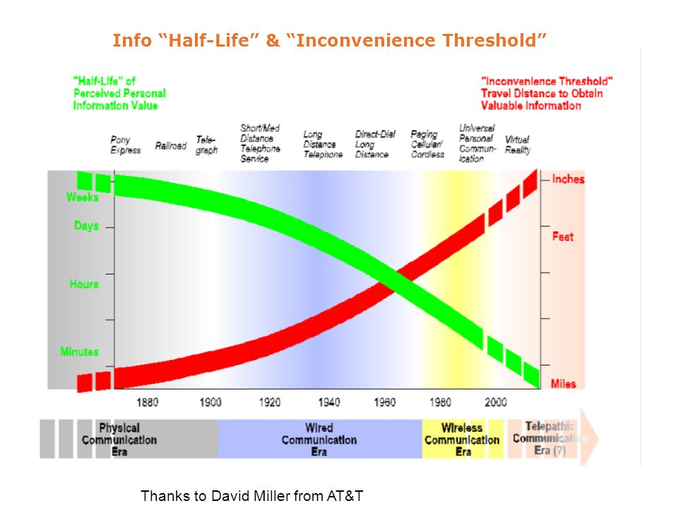 Info Half-Life & Inconvenience Threshold