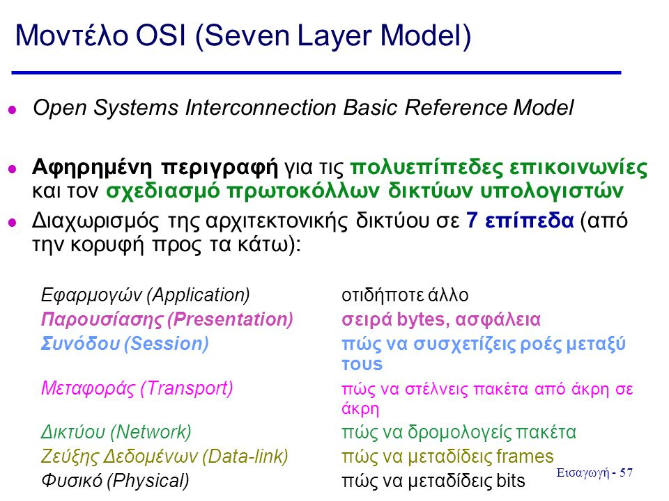 Μοντέλο OSI (Seven Layer Model)