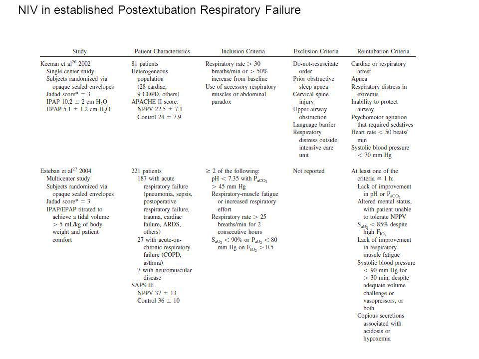 NIV in established Postextubation Respiratory Failure