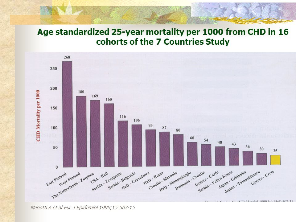 Age standardized 25-year mortality per 1000 from CHD in 16 cohorts of the 7 Countries Study