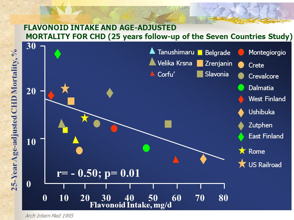 FLAVONOID INTAKE AND AGE-ADJUSTED MORTALITY FOR CHD (25 years follow-up of the Seven Countries Study)