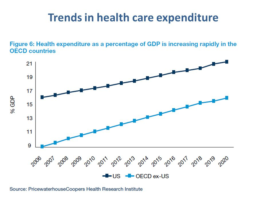 Trends in health care expenditure