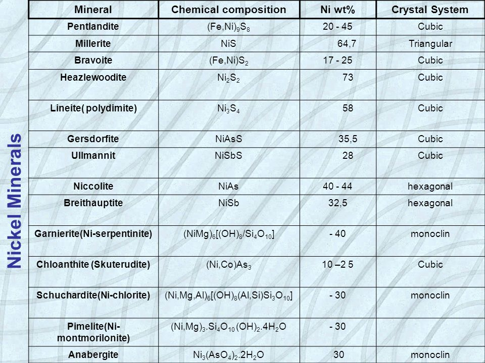 Nickel Minerals Mineral Chemical composition Ni wt% Crystal System