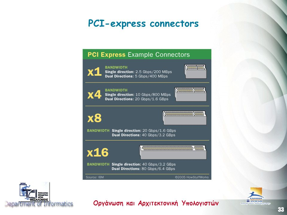 PCI-express connectors