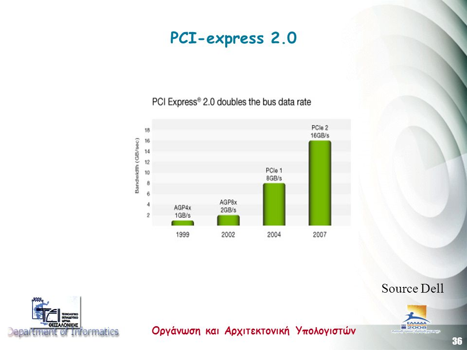 PCI-express 2.0 Source Dell
