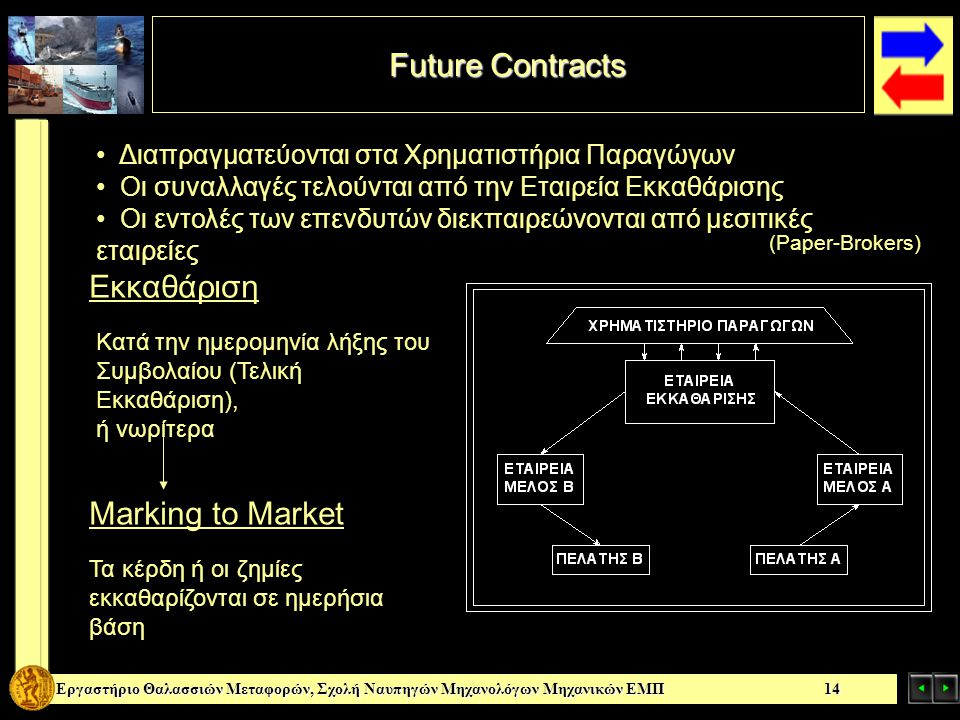 Future Contracts Εκκαθάριση Marking to Market