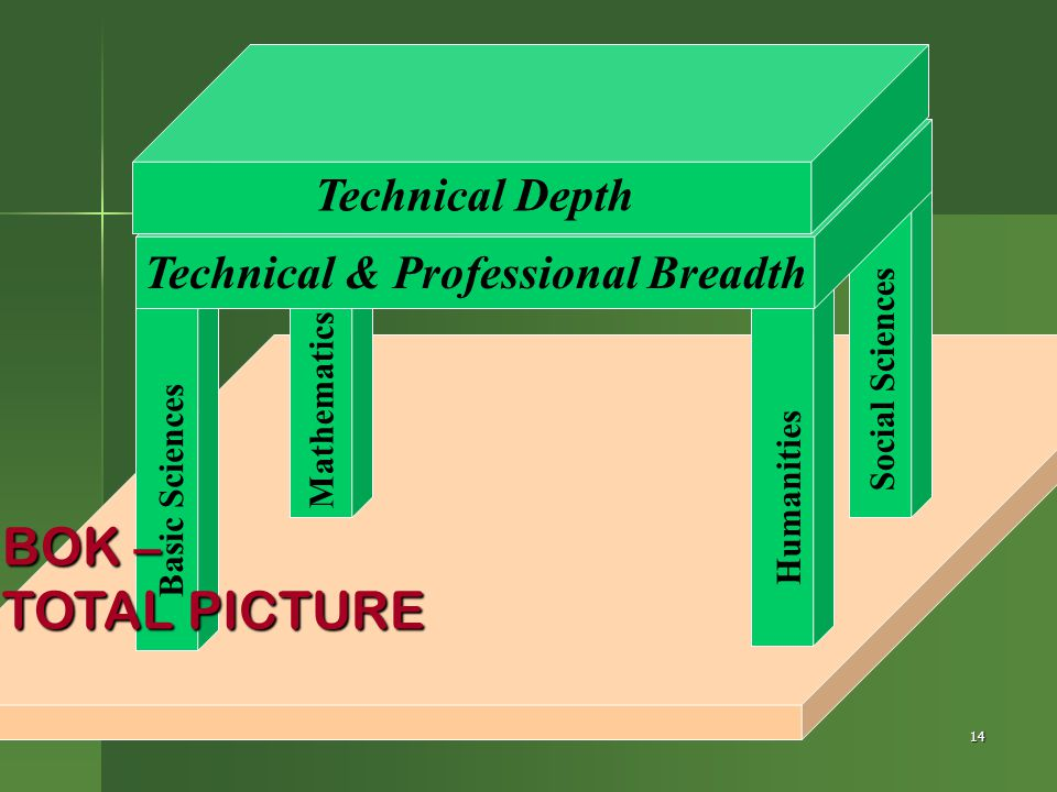 Technical & Professional Breadth