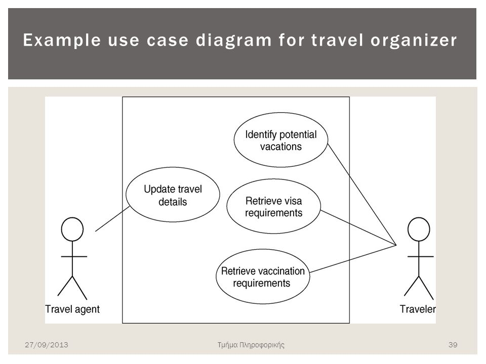 Example use case diagram for travel organizer