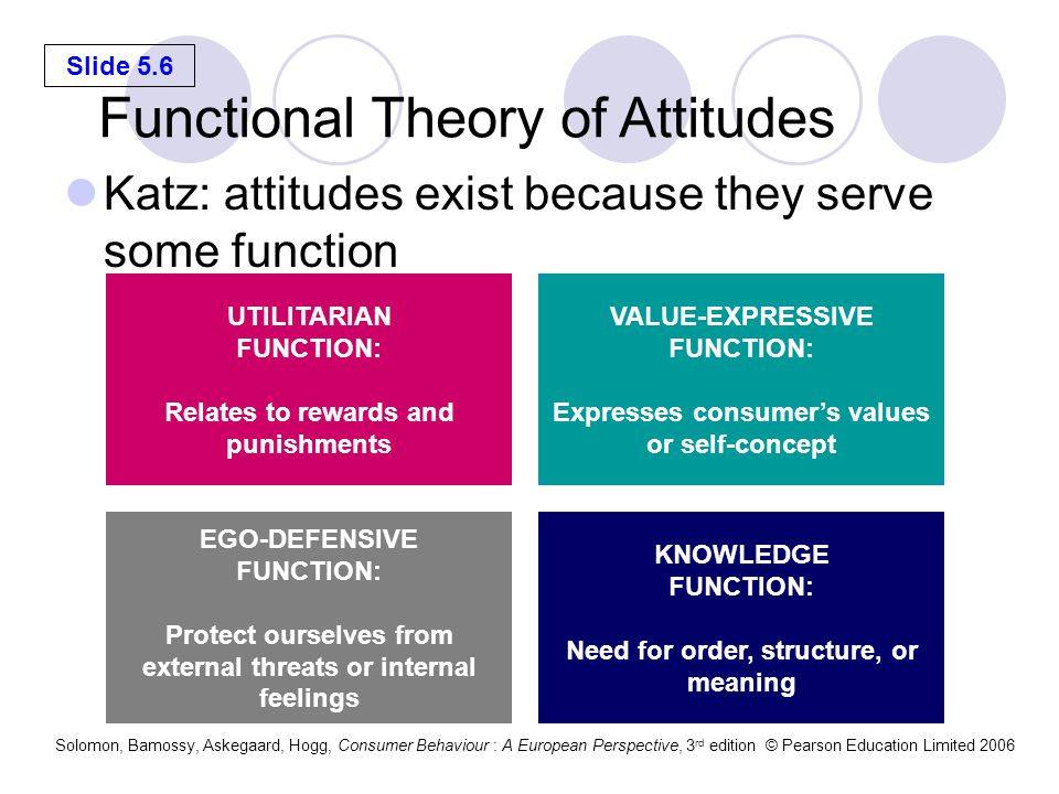 Functional Theory of Attitudes