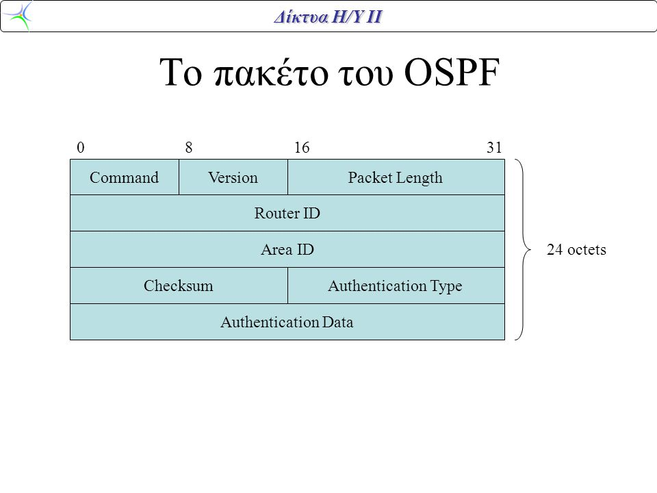 Το πακέτο του OSPF Command Version Packet Length Checksum