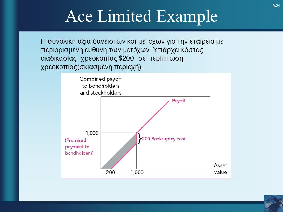 Ace Limited Example