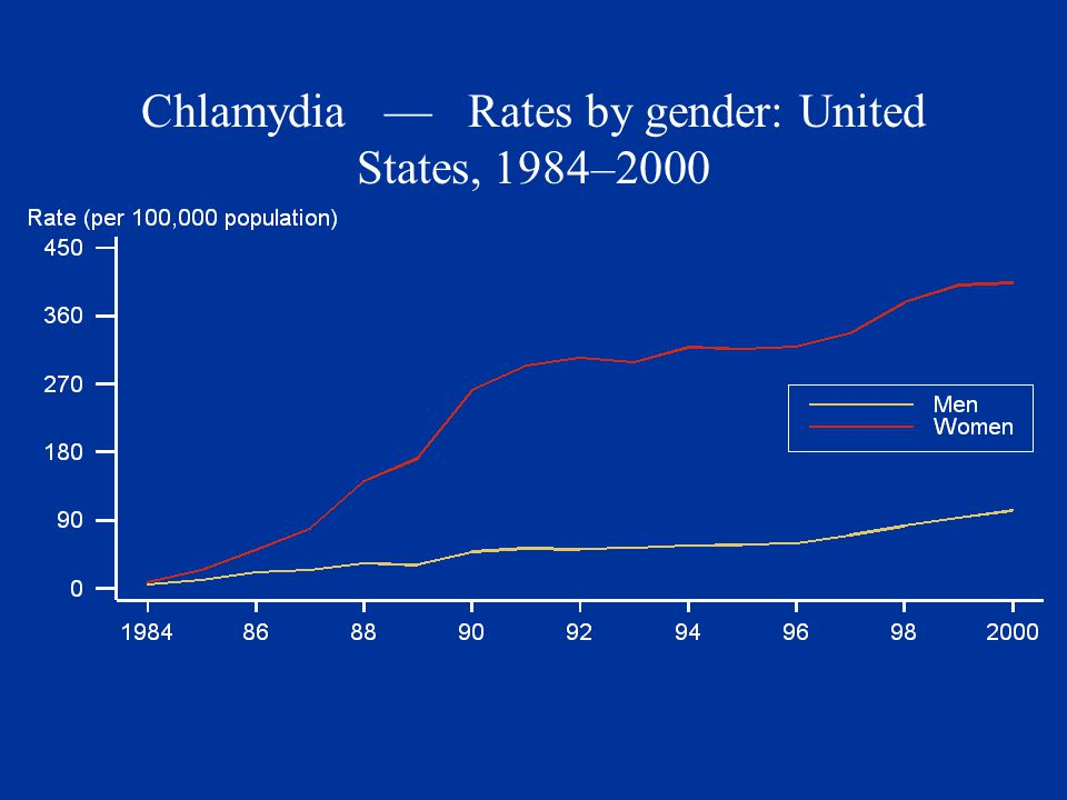 Chlamydia — Rates by gender: United States, 1984–2000