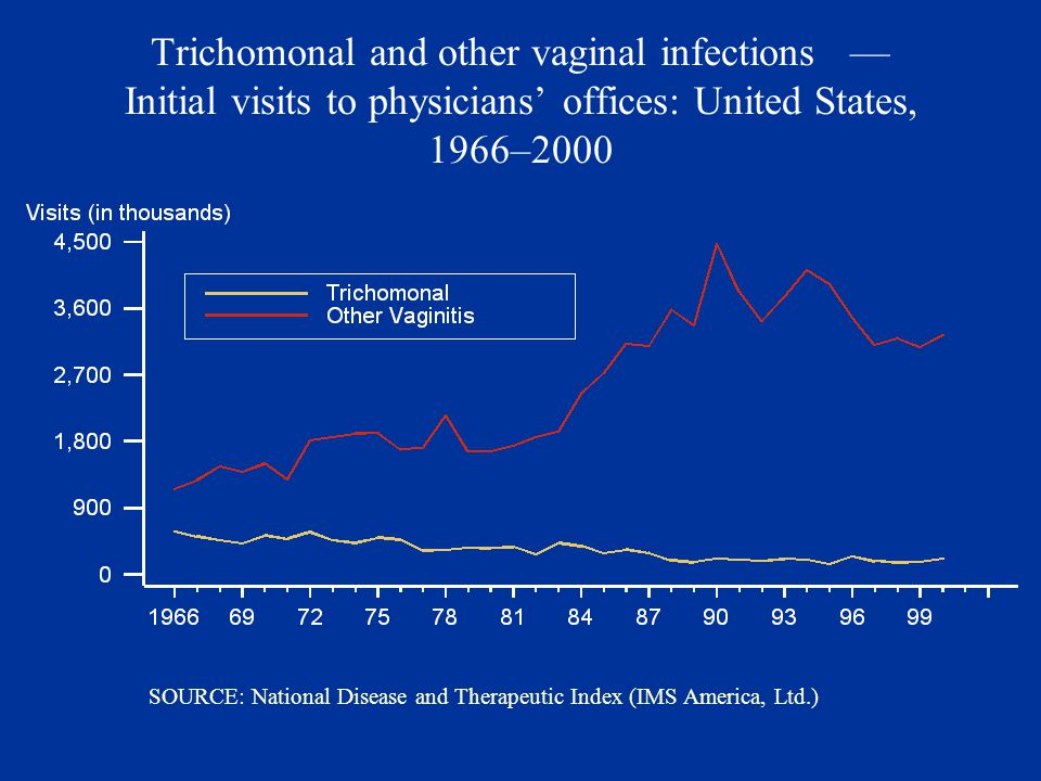Trichomonal and other vaginal infections — Initial visits to physicians' offices: United States, 1966–2000