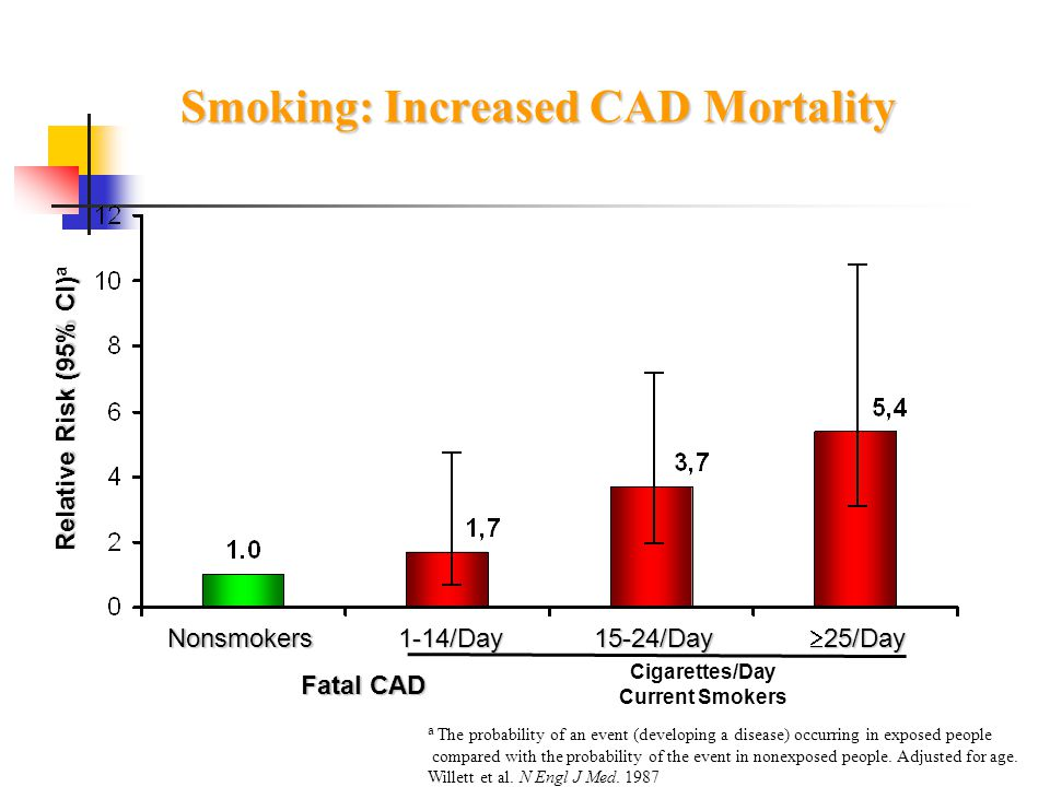 Smoking: Increased CAD Mortality