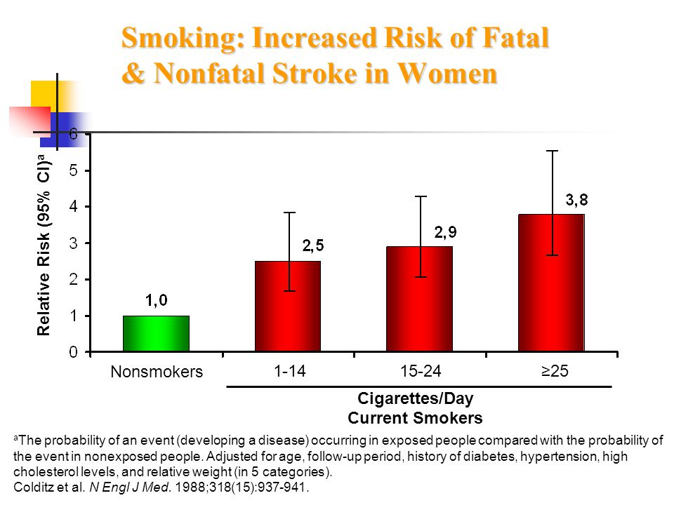 Smoking: Increased Risk of Fatal & Nonfatal Stroke in Women