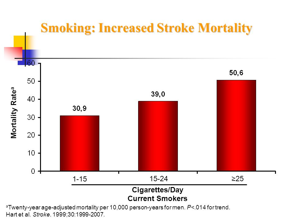 Smoking: Increased Stroke Mortality
