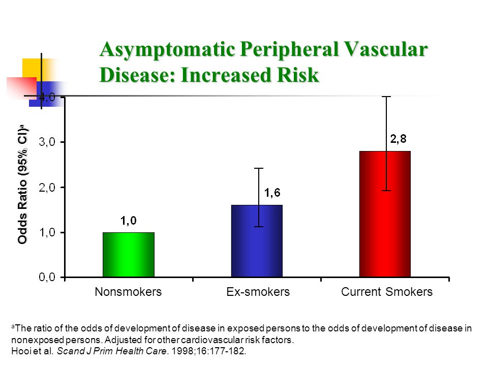 Asymptomatic Peripheral Vascular Disease: Increased Risk