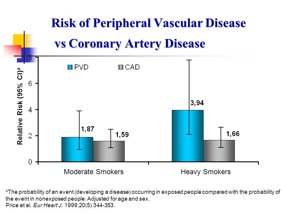 Risk of Peripheral Vascular Disease vs Coronary Artery Disease