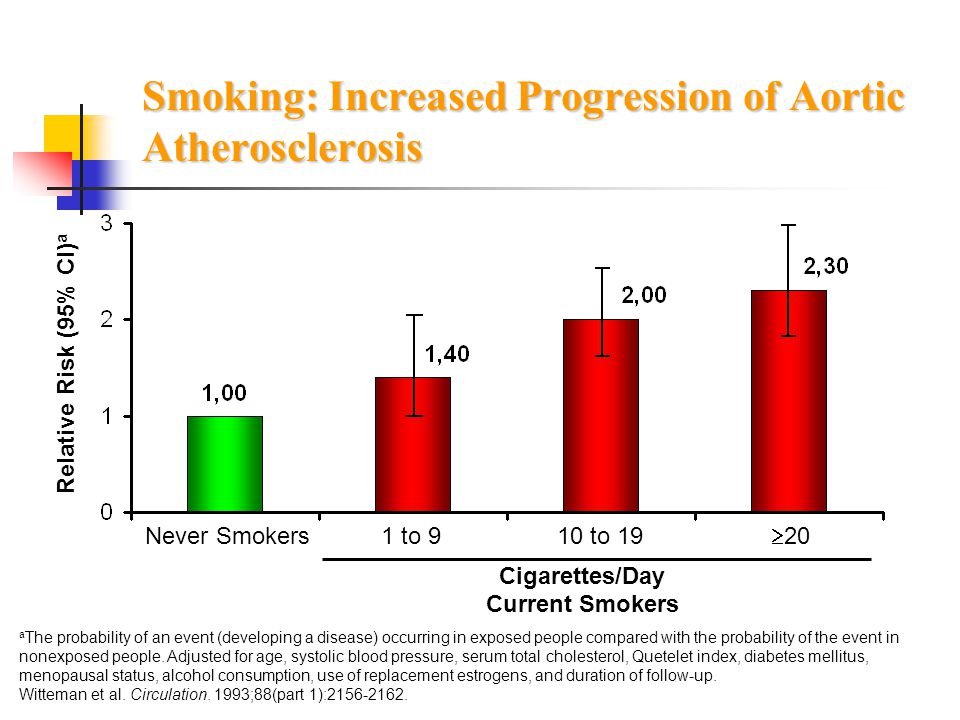 Smoking: Increased Progression of Aortic Atherosclerosis