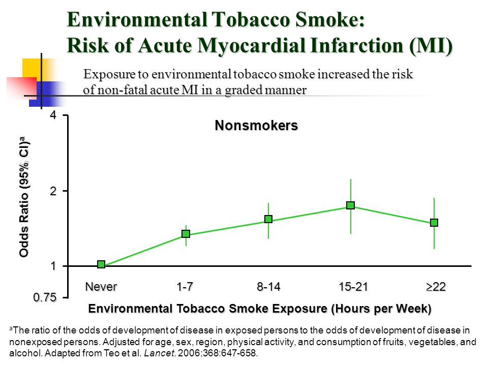Environmental Tobacco Smoke: Risk of Acute Myocardial Infarction (MI)
