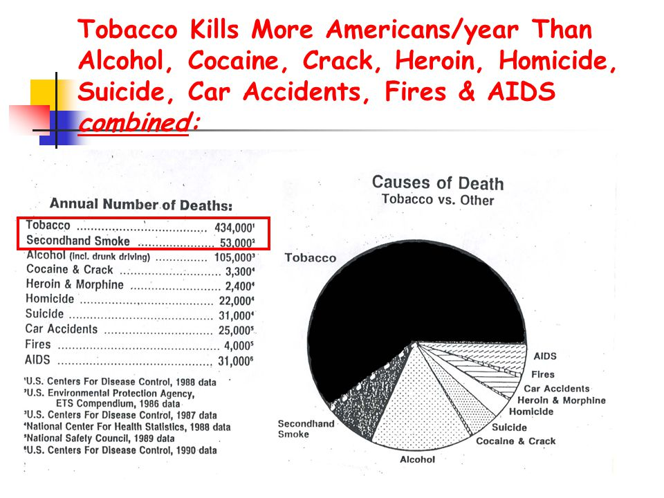 Tobacco Kills More Americans/year Than Alcohol, Cocaine, Crack, Heroin, Homicide, Suicide, Car Accidents, Fires & AIDS combined: