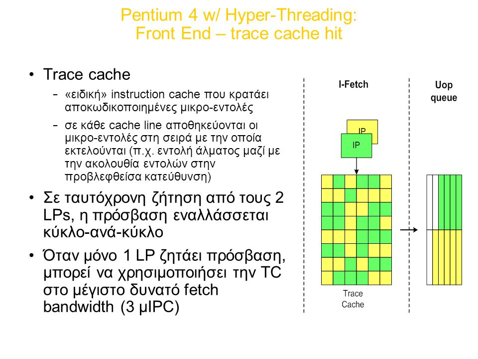 Pentium 4 w/ Hyper-Threading: Front End – trace cache hit