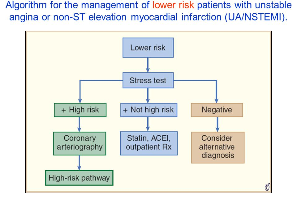 Algorithm for the management of lower risk patients with unstable angina or non-ST elevation myocardial infarction (UA/NSTEMI).