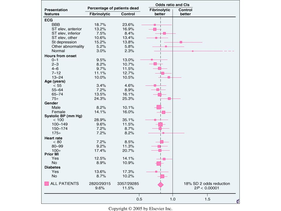 Mortality differences during days 0 to 35 subdivided by presentation features in a collaborative overview of results from nine trials of thrombolytic therapy.