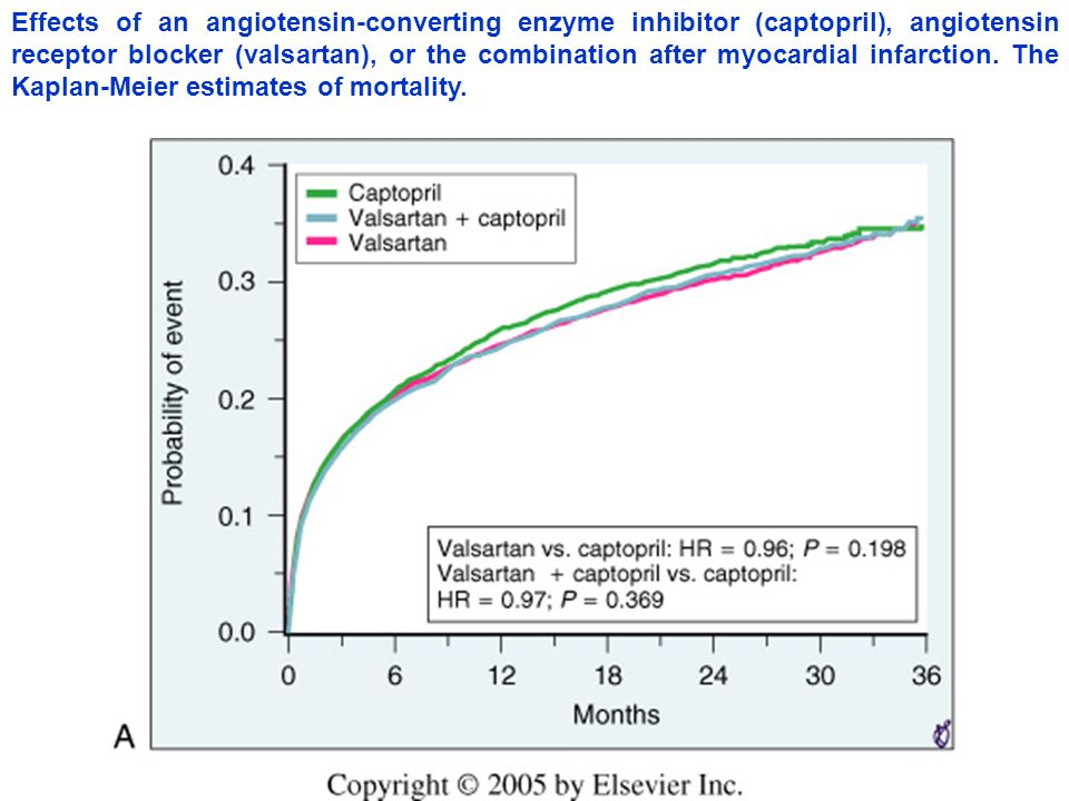 Effects of an angiotensin-converting enzyme inhibitor (captopril), angiotensin receptor blocker (valsartan), or the combination after myocardial infarction.