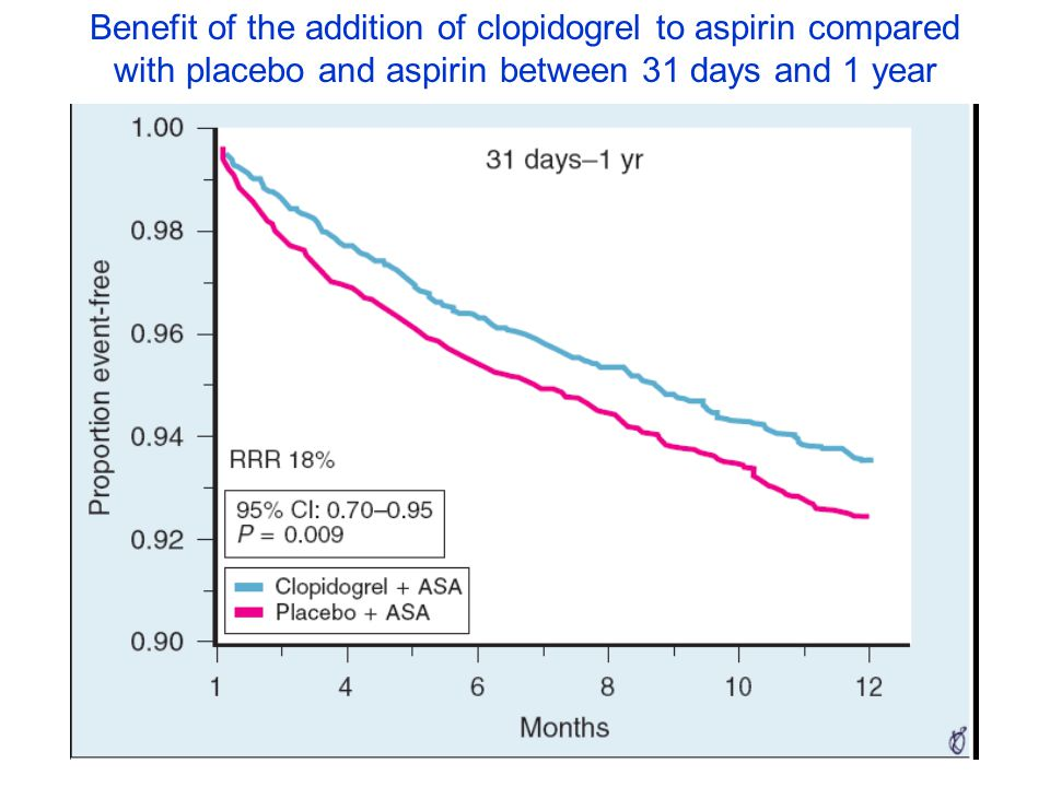 Benefit of the addition of clopidogrel to aspirin compared