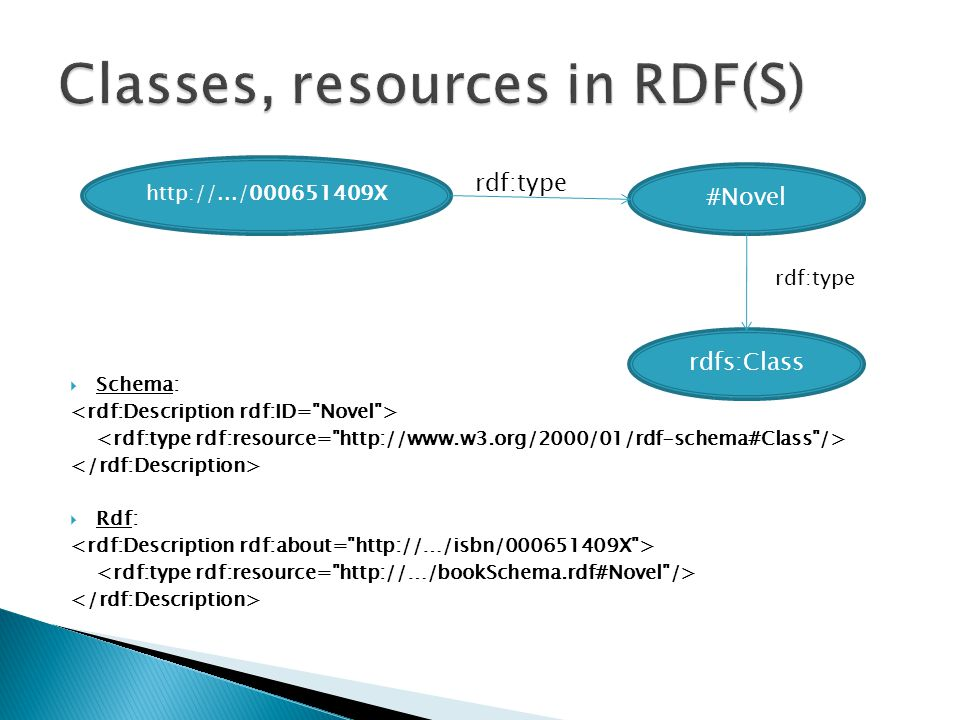 Classes, resources in RDF(S)