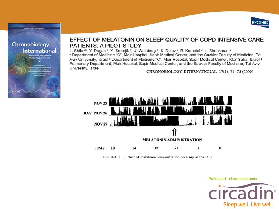 Figure 1 shows the actigraphy record of one ICU patient before and after the administration of 3 mg of controlled-release melatonin. As was found in a previous study, patients in the ICU did not sleep except for short naps lasting up to 1h in the first night or when treated by placebo (Shilo et al. 1999). Before treatment with melatonin, the ICU patients exhibited 7.4 ± 6.3 (mean ± SD) separate sleep episodes between 06:30 and22:30, with the mean duration of each episode being 26 ± 15.3 minutes. The cumulative total sleep time was 187 ± 26 minutes. Treatment with melatonin induced sleep in all the ICU patients. The duration of sleep from 22:30 to 06:30 was 6.3h ± 1.1h in the ICU patients compared to 7.4h ± 2.1h in the controls. During the nighttime sleep period (22:30–06:30), only short periods of awakening were recorded in 5 ICU patients, and the number of awakening episodes was 1.4 ± 3.7, each lasting 12 ± 5.0 minutes. Three of these patients did not experience any awakenings. In the control group, the number of awakening episodes was 1.8 ± 6.3, each lasting 13 ± 7.0 minutes (P = n.s.).