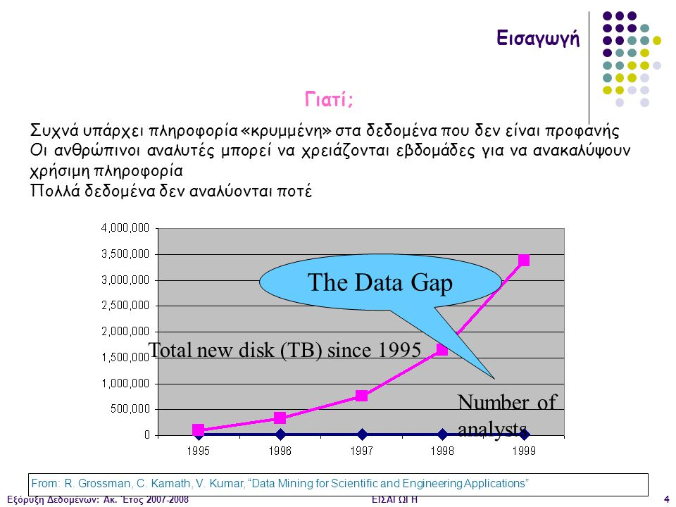 The Data Gap Number of analysts Total new disk (TB) since 1995