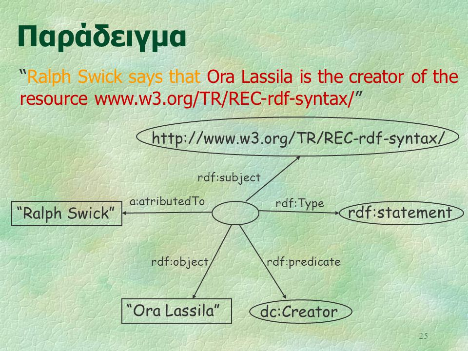 Παράδειγμα Ralph Swick says that Ora Lassila is the creator of the resource www.w3.org/TR/REC-rdf-syntax/