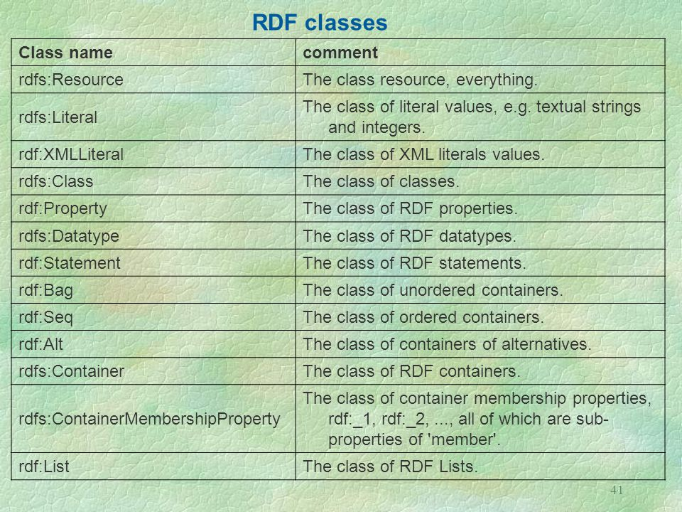 RDF classes Class name. comment. rdfs:Resource. The class resource, everything. rdfs:Literal.