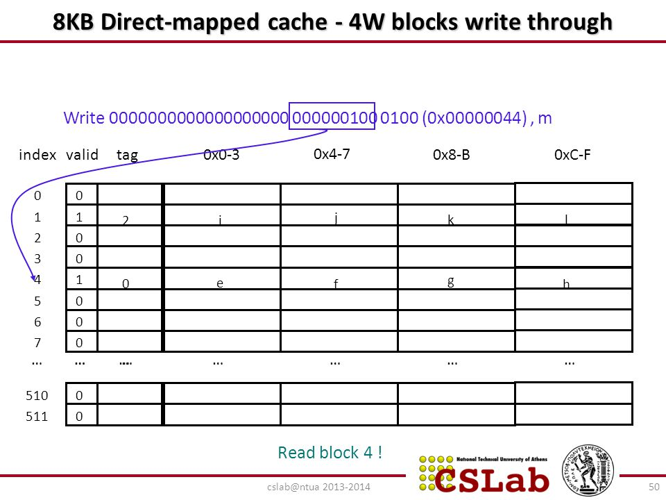 8ΚΒ Direct-mapped cache - 4W blocks write through