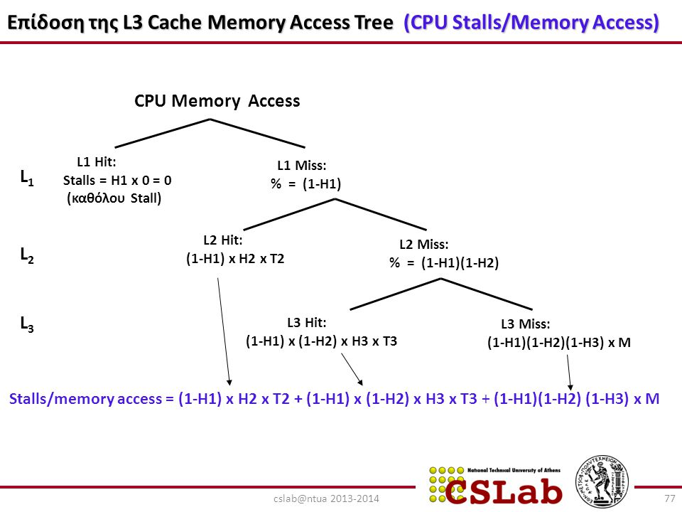 Επίδοση της L3 Cache Memory Access Tree (CPU Stalls/Memory Access)