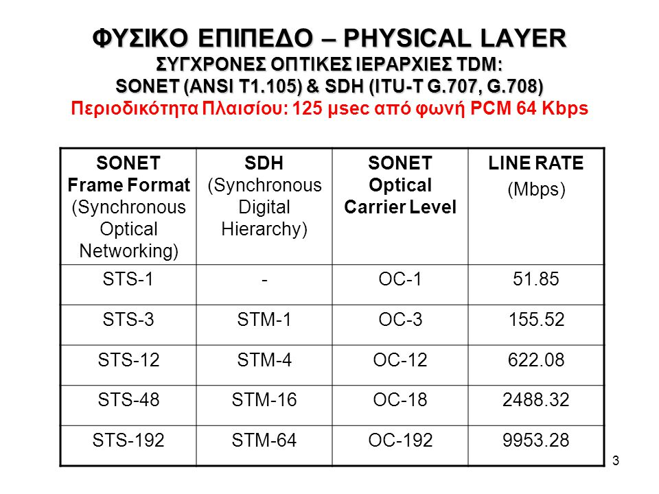 SONET Optical Carrier Level