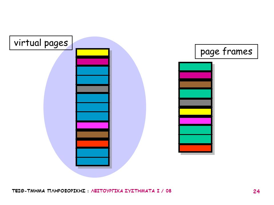 virtual pages page frames