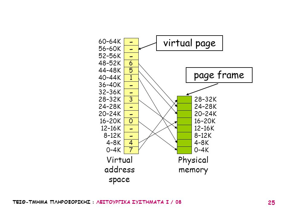 virtual page - page frame Virtual address space Physical memory 0–4K