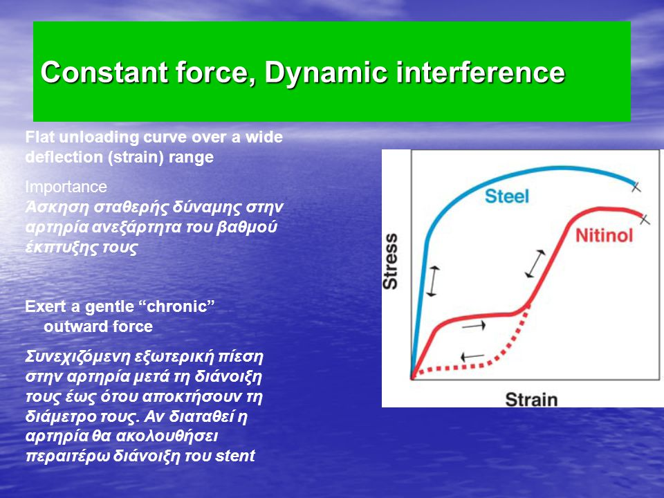 Constant force, Dynamic interference