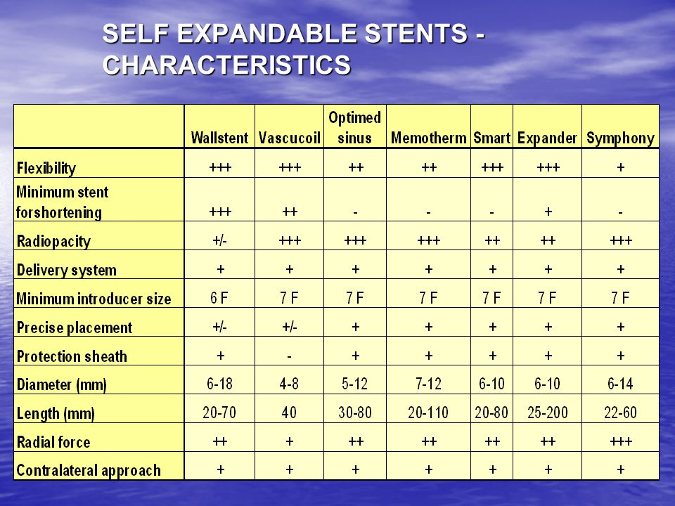 SELF EXPANDABLE STENTS - CHARACTERISTICS