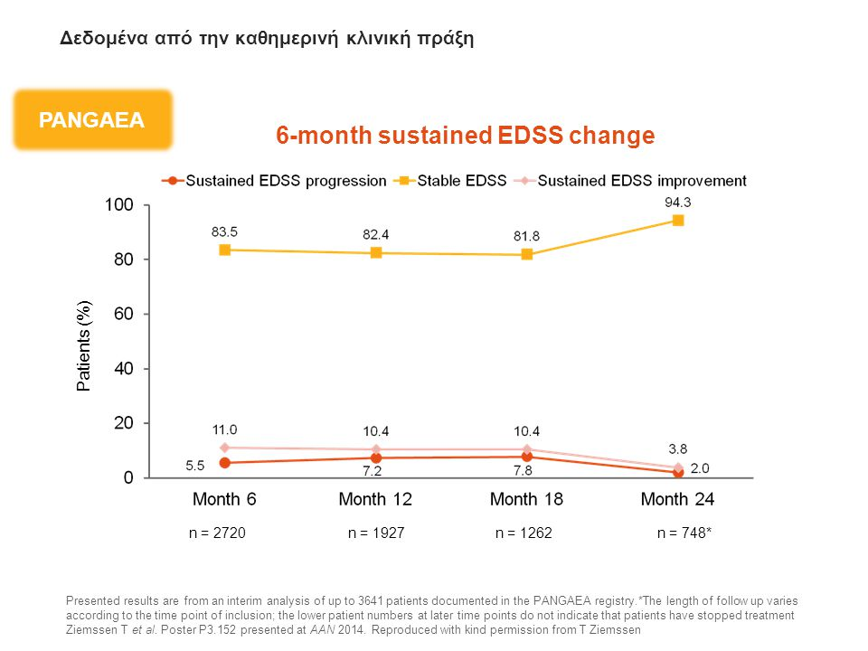 6-month sustained EDSS change