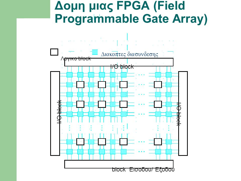 Δομη μιας FPGA (Field Programmable Gate Array)