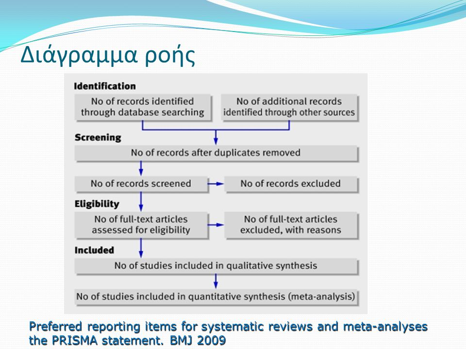 Διάγραμμα ροής Preferred reporting items for systematic reviews and meta-analyses the PRISMA statement.