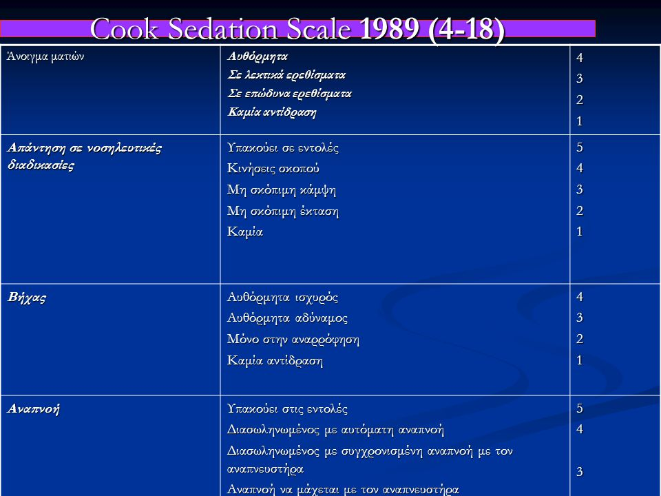 Cook Sedation Scale 1989 (4-18)