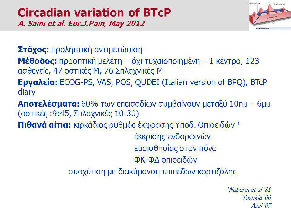 Circadian variation of BTcP
