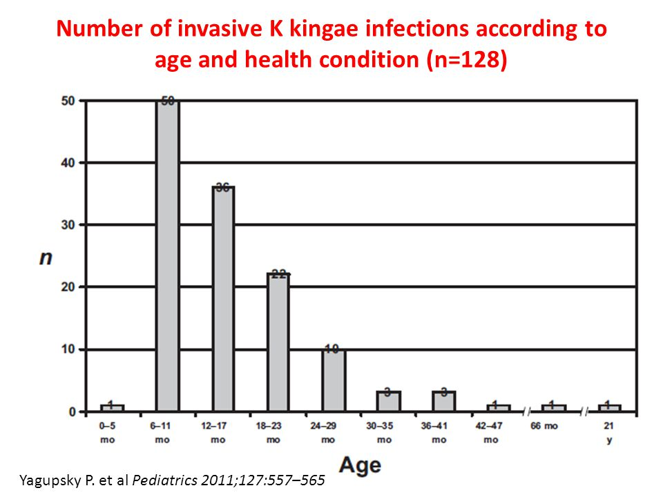 Number of invasive K kingae infections according to age and health condition (n=128)