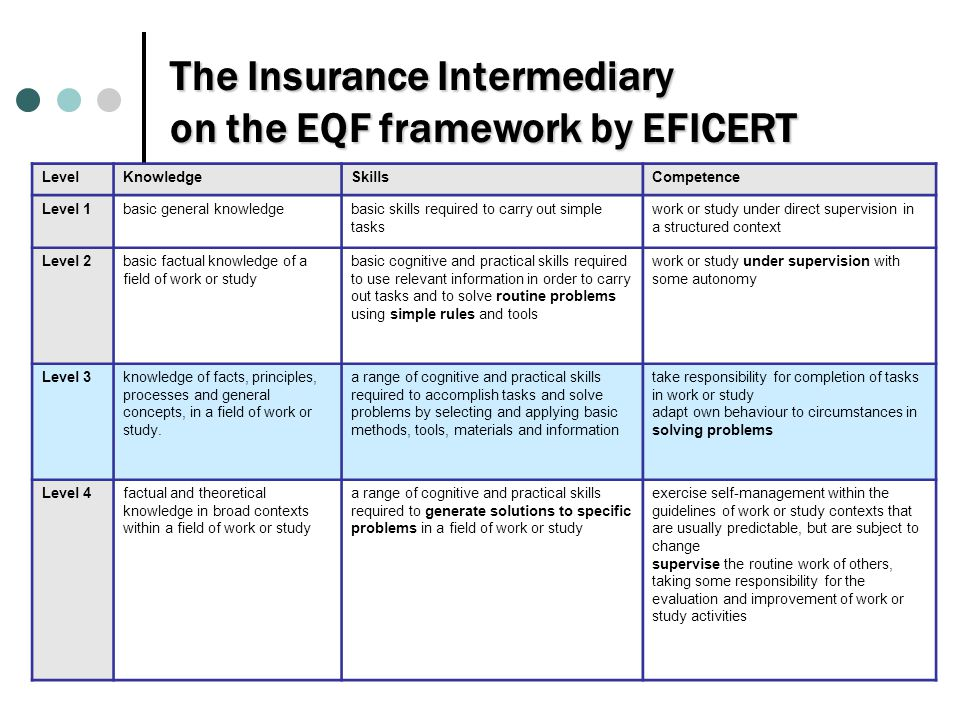 The Insurance Intermediary on the EQF framework by EFICERT